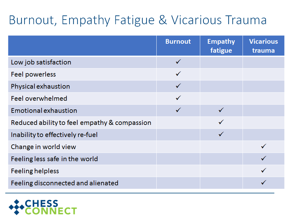trauma burnout